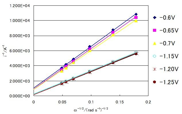 图12 氧还原的Koutecky-Levich 图。