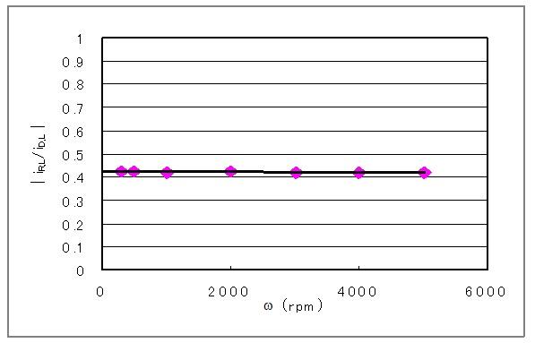 铂环铂圆盘电极的实测搜集率