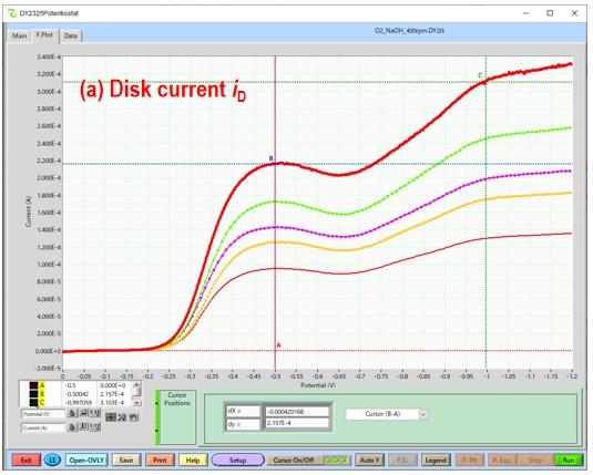 (a)不同转速下圆盘电极上氧还原电流