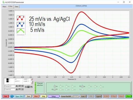 2 mM 铁氰化钾的循环伏安图。扫描速率25, 10, 5 mV/s.