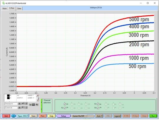 2 mM亚铁氰化钾在0.1M的硝酸钾溶液,Pt-RDE (r = 0.2 mm)电极测量的对流伏安曲线。