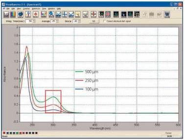 图 6  SEC-2F不同厚度垫片的吸收光谱比较