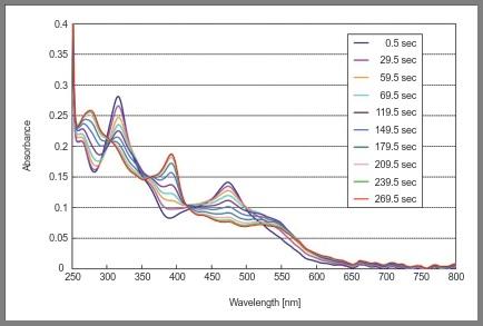 维生素 B12 的衍生物复合体电解光谱变化