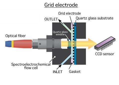 栅格透光电极