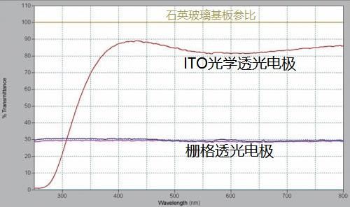 ITO/栅格透光电极的透光率比较