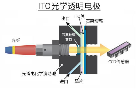 ITO光学透光电极