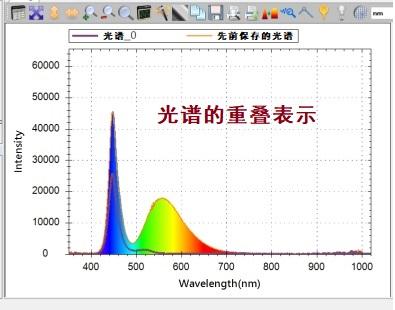 光谱重叠表示功能