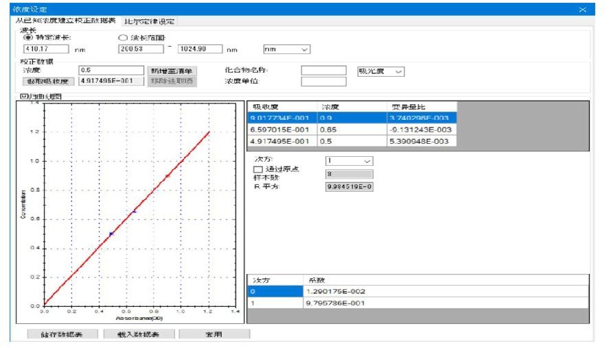 建立浓度测量用标准曲线