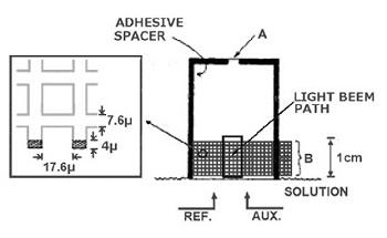 图3-1  使用金网栅电极的光透电化学池[2]