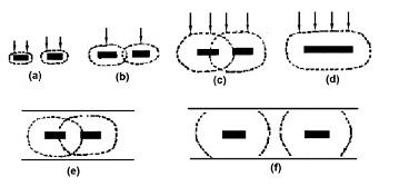 图3-3 网栅电极的扩散特征