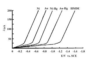 60%,图3-4  描述不同网栅电极和悬汞电极负电位极限的薄层伏安图。