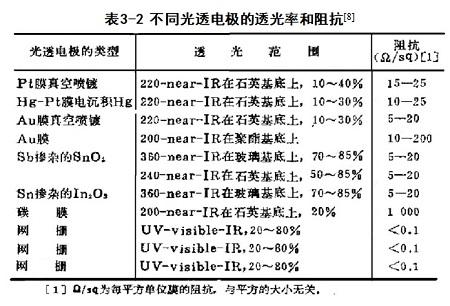 表3-2 不同光透电极的透光率和阻抗的比较。