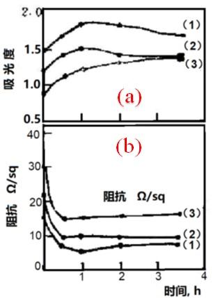 图2-5 退火时间对Pt薄膜(玻璃基底)的影响。