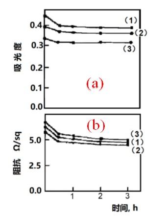 图2-6 退火时间对Au薄膜的影响。
