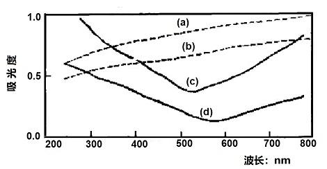 图 2-7 各种薄膜在石英基底上的吸收光谱
