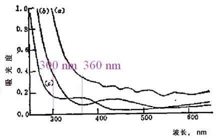 图2 -1 Sn02涂层在不同基底上的透射光谱