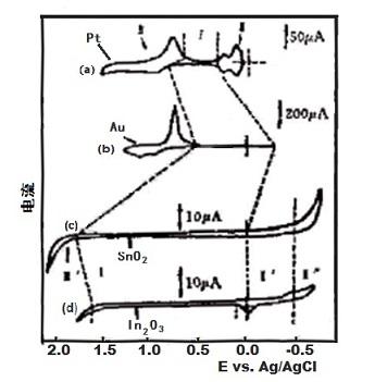 图2-2  1 M 硫酸介质中的电流-电位曲线的比较
