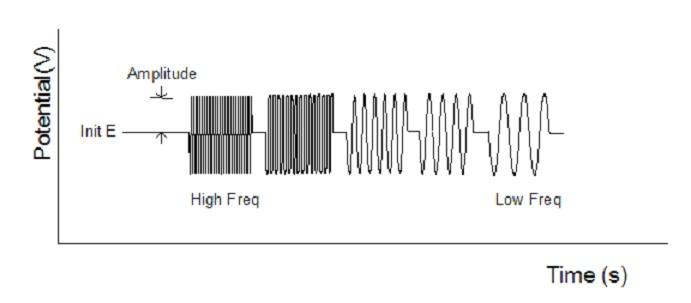 图 10-1 AC阻抗电位波形