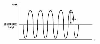 图11-2 利用HDM技术调制转速