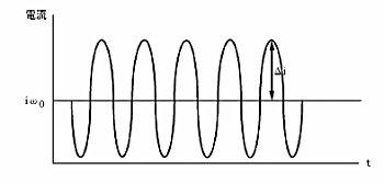 图11-3 HDM的交流电输出