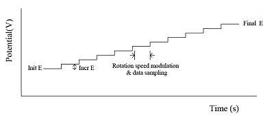 图11-1 HDM外加电位波形