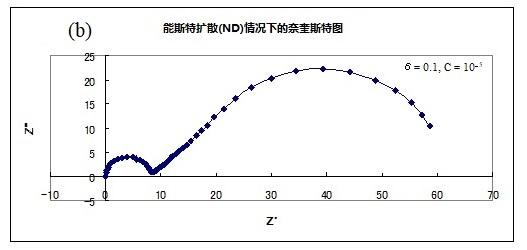 图17-1-b  当δ= 0.1  C=10^-5