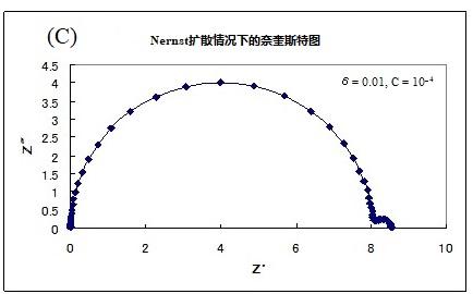 图17-1-c 当δ= 0.01  C=10^-4
