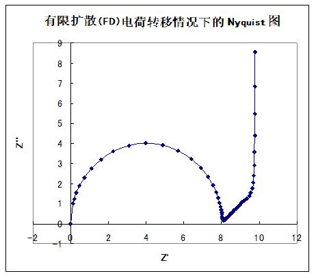 图18-1 有限扩散电荷转移情况下的奈奎斯特图