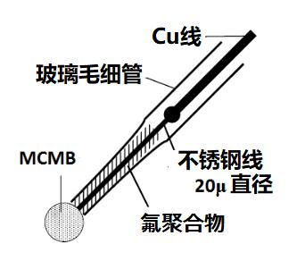 图18-2  碳球电极示意图