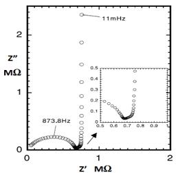图18-3 锂离子嵌入微碳球电极的奈奎斯特图