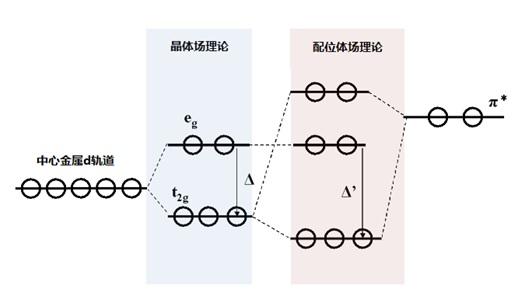 图9-1 dπ(t2g)-π*相互作用图。