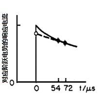 图4-2 微小电势阶跃下的响应电流的经时变化