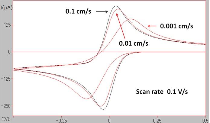 图5-1 不同电子转移速率下的模拟CV图