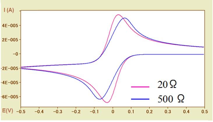 图5-2 不同溶液电阻下的模拟CV图