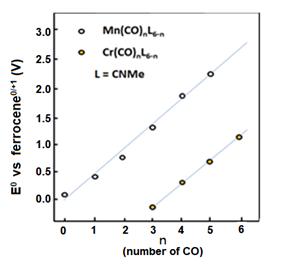 图8-1 用羰基代替锰和铬化合物中的异氰酸甲酯时的氧化还原电位的变化。