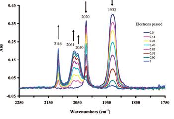 图8-3 化合物1在整体电解氧化过程中的红外光谱变化