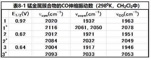 表8-1 锰金属簇合物的CO(羰基)伸缩振动频率。