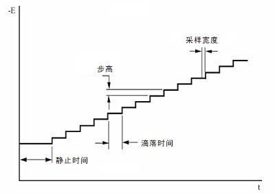 图6-1 SCV电位波形