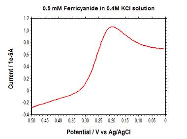 图6-2 典型的SCV电流响应