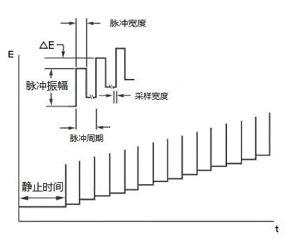 图8-1 DPV的电位波形