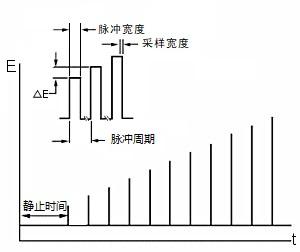 图7-1 NPV/P 电位波形