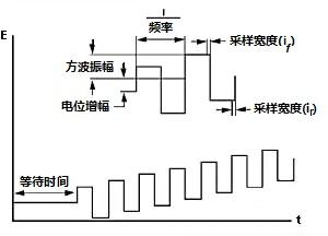 图9-1 OSWV的电位波形
