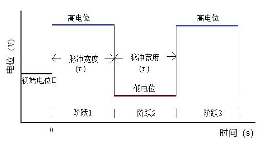 图1计时电流法电位波形