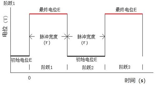 图 2 计时电量法电位波形