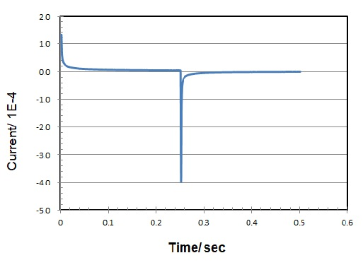 图3 计时电流图(电流-时间应答)