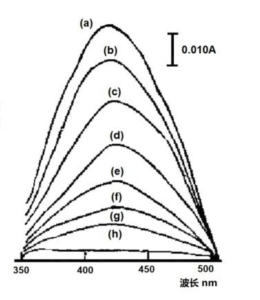 图4-1 铁氰化钾在不同外加电位下在光透薄层电解池中记录的吸收光谱[1]