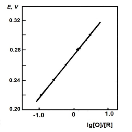 图4-2 铁氰化钾体系的Nernst作图