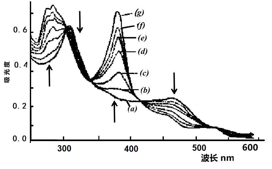 图4-5  B12red还原为B12red,2的薄层光谱