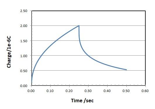 图4 计时电量图(电荷量-时间应答)