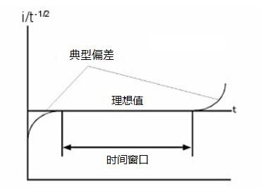 图5  电化学体系中平面扩散条件下的时间窗口的的示意图。